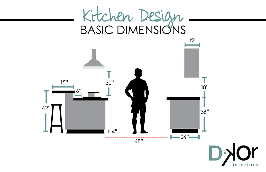 kitchen design basics.  Design Basics With DKOR Kitchen Dimensions And Materials