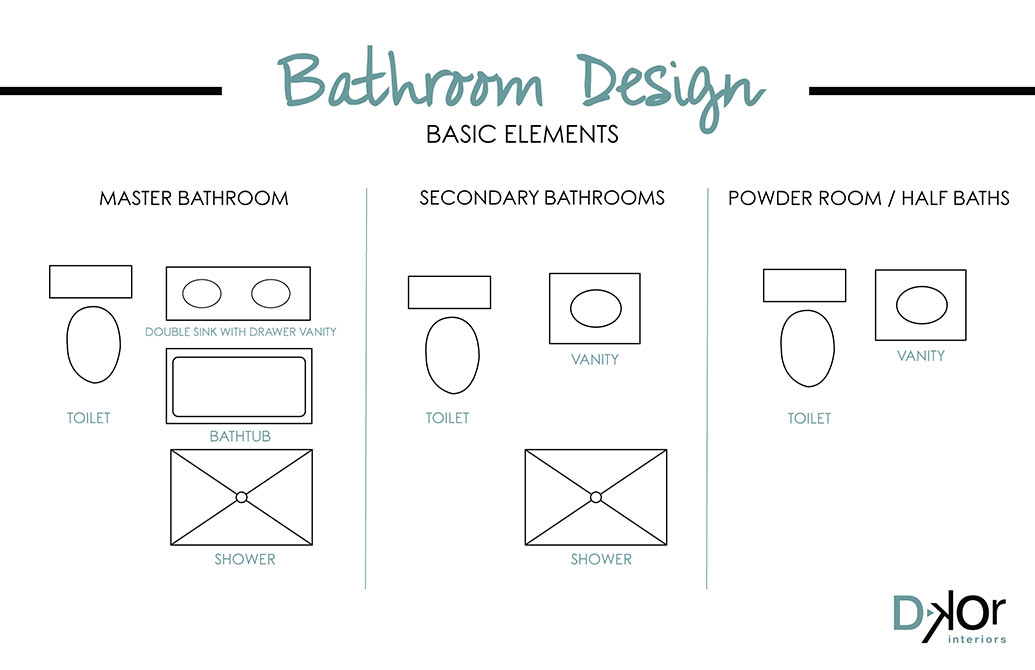Basic Elements Bathroom Design